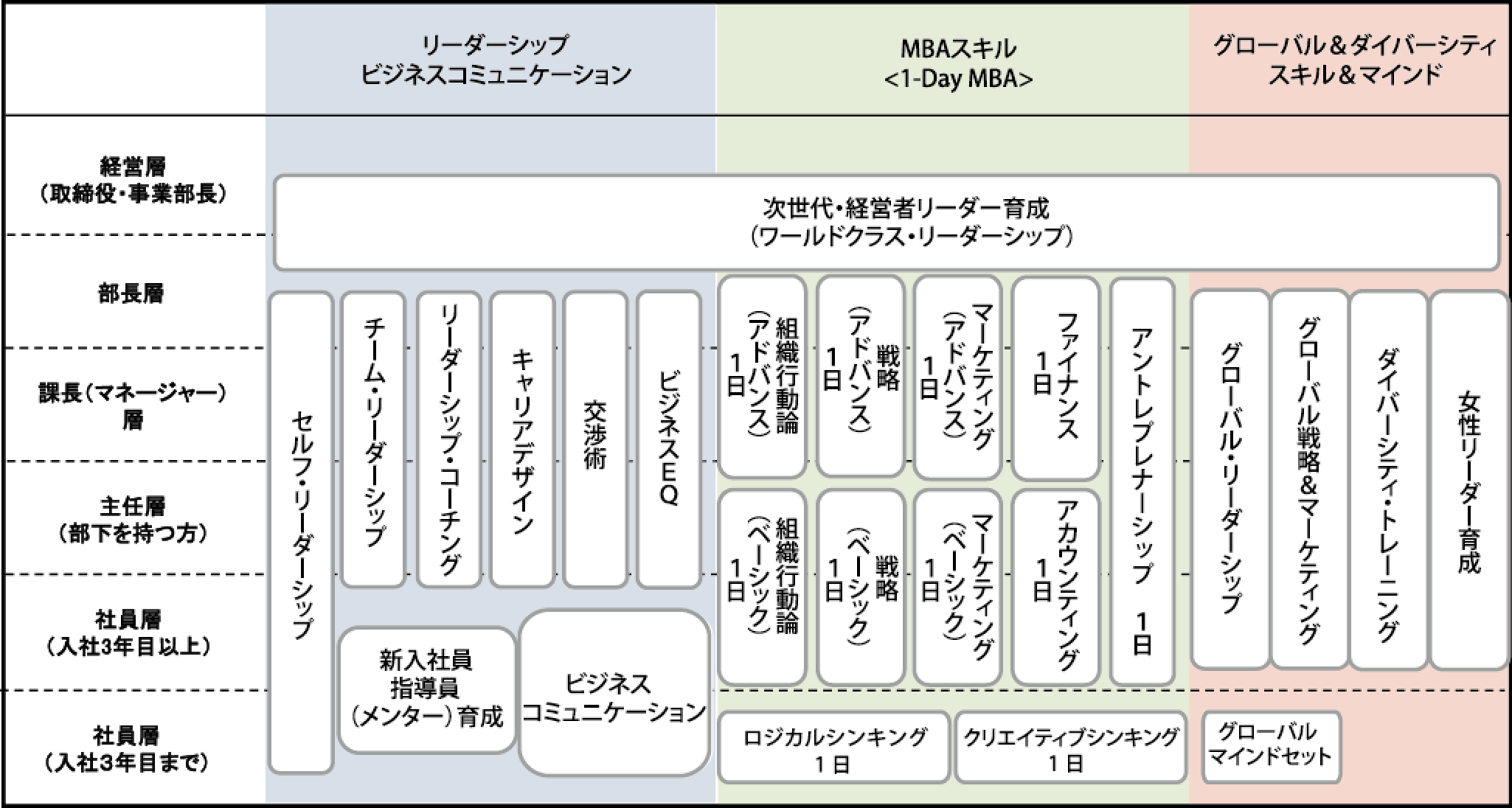 提供プログラムマップ